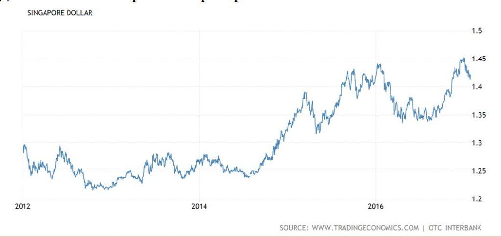 График: Сингапурский доллар